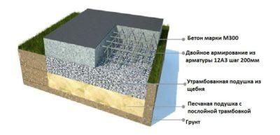 подушка бетон