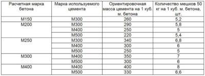 Как рассчитать бетонную смесь по массе и объему бетон минимальный
