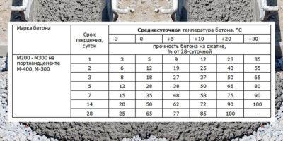 Засыхание бетона уфа керамзитобетон