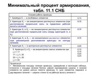 Процент армирования бетона коронка по бетону для подрозетников купить в воронеже
