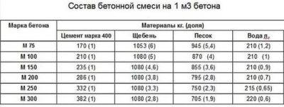 Как рассчитать бетонную смесь по массе и объему бетон заказ челябинск