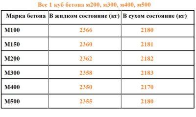 Как рассчитать бетонную смесь по массе и объему заливка пола цена за квадратный метр москва бетоном