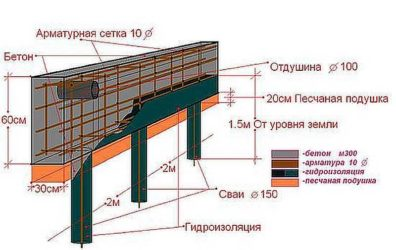 Расстояние между сваями в свайно ленточном фундаменте