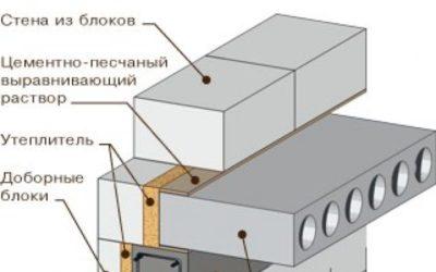 Монолитный участок перекрытия из керамзитобетона куплю бетон с доставкой в москве