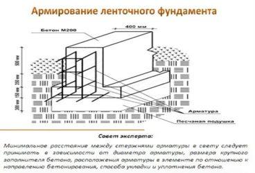 Армирование бетона гост купить бетон красноармейск московская область