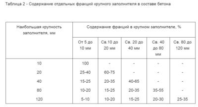 Бетон крупность определение водоотделения бетонной смеси