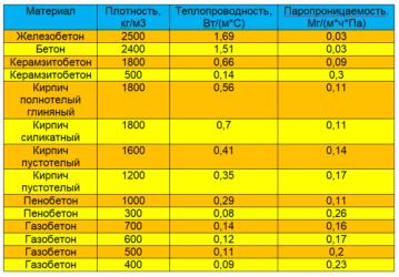 Бетон паропроницаемость растворы строительные цементные гост 28013 98