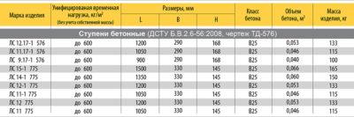 Марка бетона м15 купить бетон с доставкой в воронеже цена